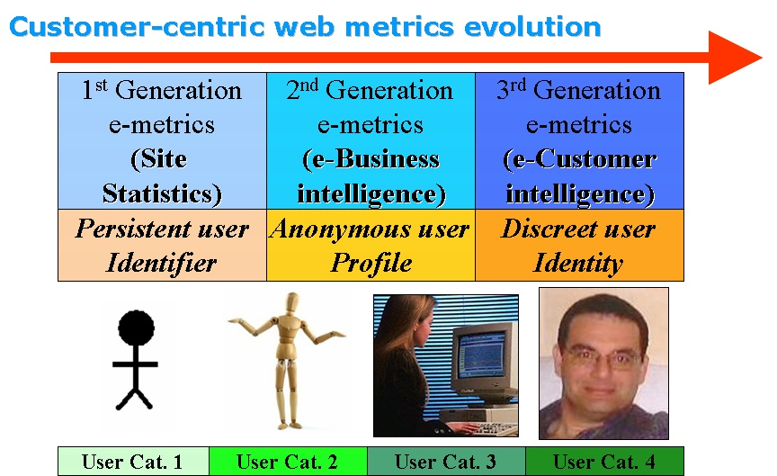Customer-centric-web-metrics-evolution
