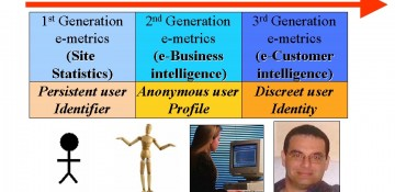 Online Measurement Matters